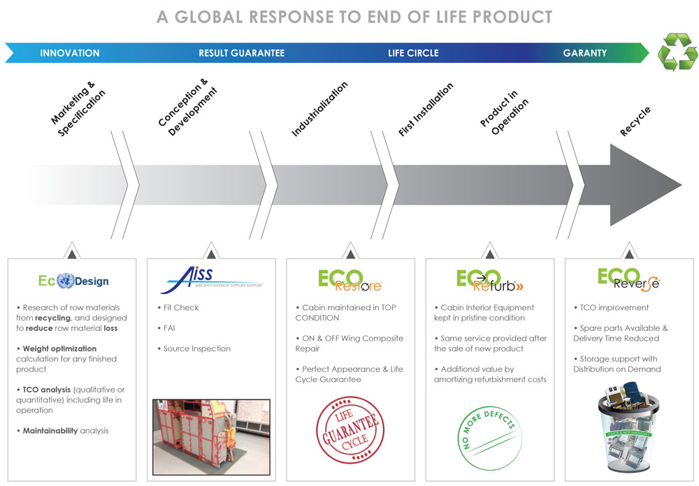 A global response to end of life product